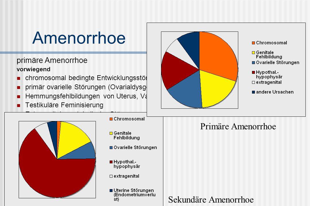 Amenorrhoe primäre Amenorrhoe vorwiegend chromosomal bedingte Entwicklungsstörungen primär ovarielle Störungen (Ovarialdysgenesie) Hemmungsfehlbildung