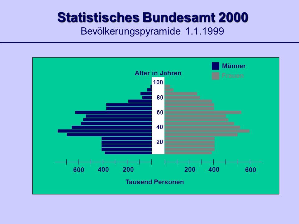 Statistisches Bundesamt 2000 Bevölkerungspyramide 1.1.1999 200 400 600 200 400 600 Tausend Personen 20 40 60 80 100 Alter in Jahren Männer Frauen
