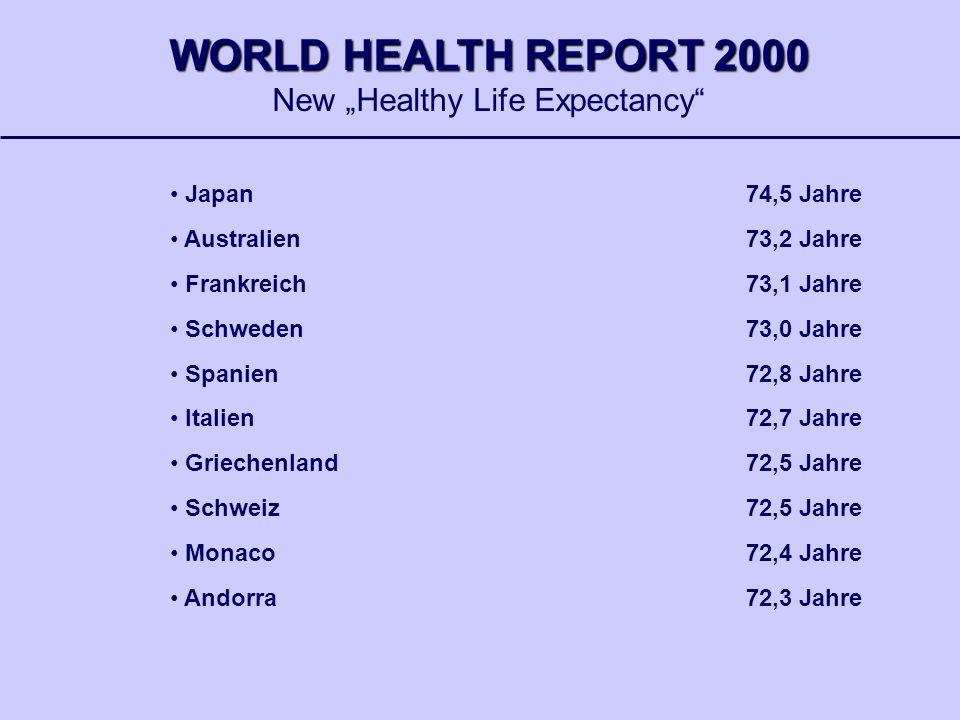 Japan74,5 Jahre Australien73,2 Jahre Frankreich73,1 Jahre Schweden73,0 Jahre Spanien72,8 Jahre Italien72,7 Jahre Griechenland 72,5 Jahre Schweiz72,5 J