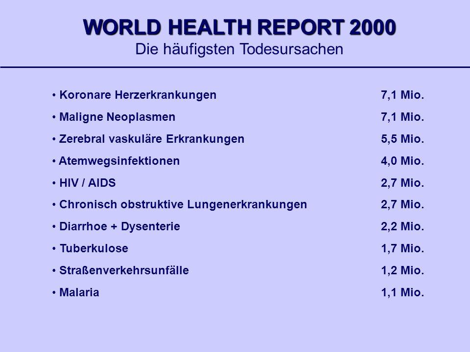 Koronare Herzerkrankungen7,1 Mio. Maligne Neoplasmen 7,1 Mio. Zerebral vaskuläre Erkrankungen5,5 Mio. Atemwegsinfektionen4,0 Mio. HIV / AIDS2,7 Mio. C