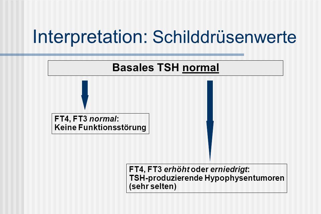 Interpretation: Schilddrüsenwerte Basales TSH normal FT4, FT3 normal: Keine Funktionsstörung FT4, FT3 erhöht oder erniedrigt: TSH-produzierende Hypophysentumoren (sehr selten)