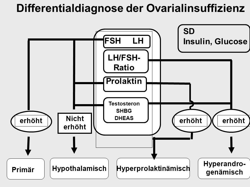 HyperprolaktinämischHypothalamisch Differentialdiagnose der Ovarialinsuffizienz FSH LH LH/FSH- Ratio Prolaktin Testosteron SHBG DHEAS erhöht Nicht erh
