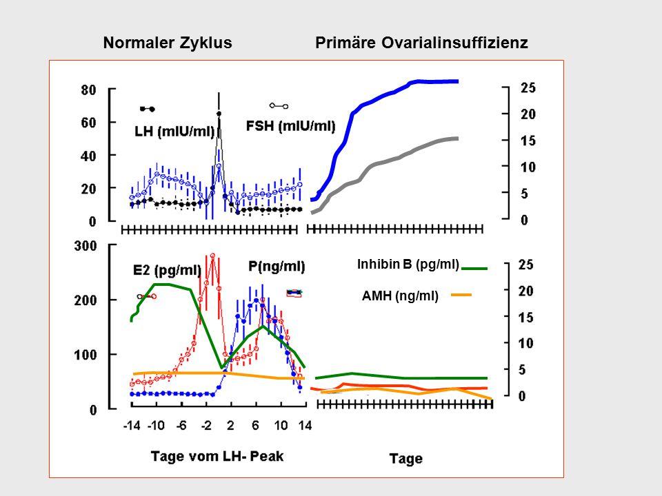Inhibin B (pg/ml) AMH (ng/ml) Normaler Zyklus Primäre Ovarialinsuffizienz