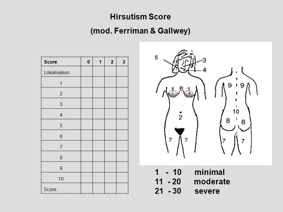 Score0123 Lokalisation 1 2 3 4 5 6 7 8 9 10 Score: Hirsutism Score (mod. Ferriman & Gallwey) 1 - 10 minimal 11 - 20 moderate 21 - 30 severe