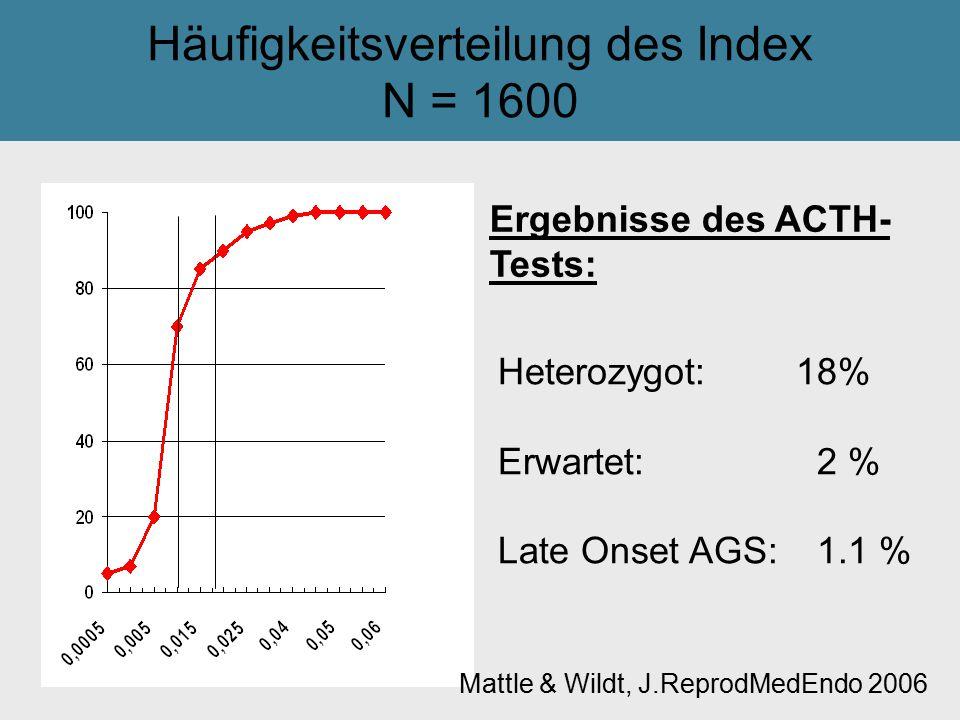 Häufigkeitsverteilung des Index N = 1600 Tilak GsmbH: Heterozygot: 18% Erwartet: 2 % Late Onset AGS: 1.1 % Ergebnisse des ACTH- Tests: Mattle & Wildt,