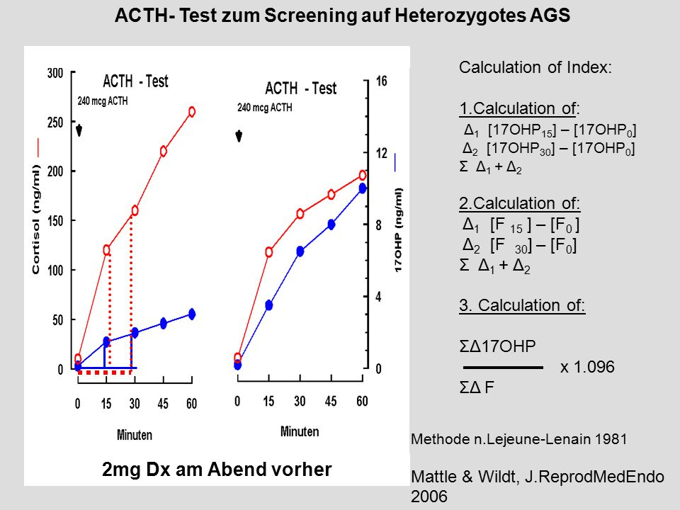 ACTH- Test zum Screening auf Heterozygotes AGS Calculation of Index: 1.Calculation of: Δ 1 [17OHP 15 ] – [17OHP 0 ] Δ 2 [17OHP 30 ] – [17OHP 0 ] Σ Δ 1