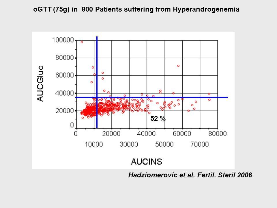oGTT (75g) in 800 Patients suffering from Hyperandrogenemia 52 % Hadziomerovic et al. Fertil. Steril 2006