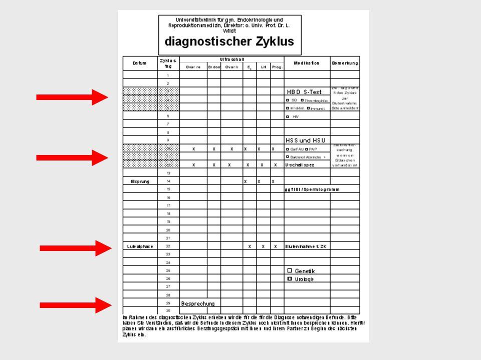 Datenaufkleber Im Rahmen des diagnostischen Zyklus erheben wir die für die für die Diagnose notwendigen Befunde. Bitte haben Sie Verständnis, daß wir