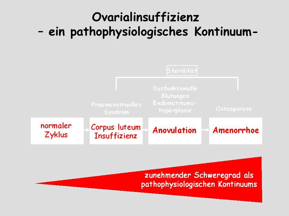 1.Prämenstruelle Schmierblutungen 2.Basaltemperatur: Treppenförmiger Anstieg, hypertherme Pase < 12 Tage, Anstieg vor dem 12.