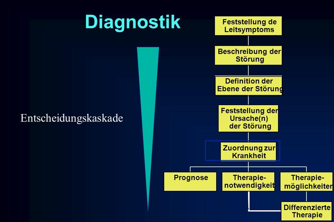 Diagnostik PrognoseTherapie- notwendigkeit Differenzierte Therapie Therapie- möglichkeiten Zuordnung zur Krankheit Feststellung der Ursache(n) der Stö