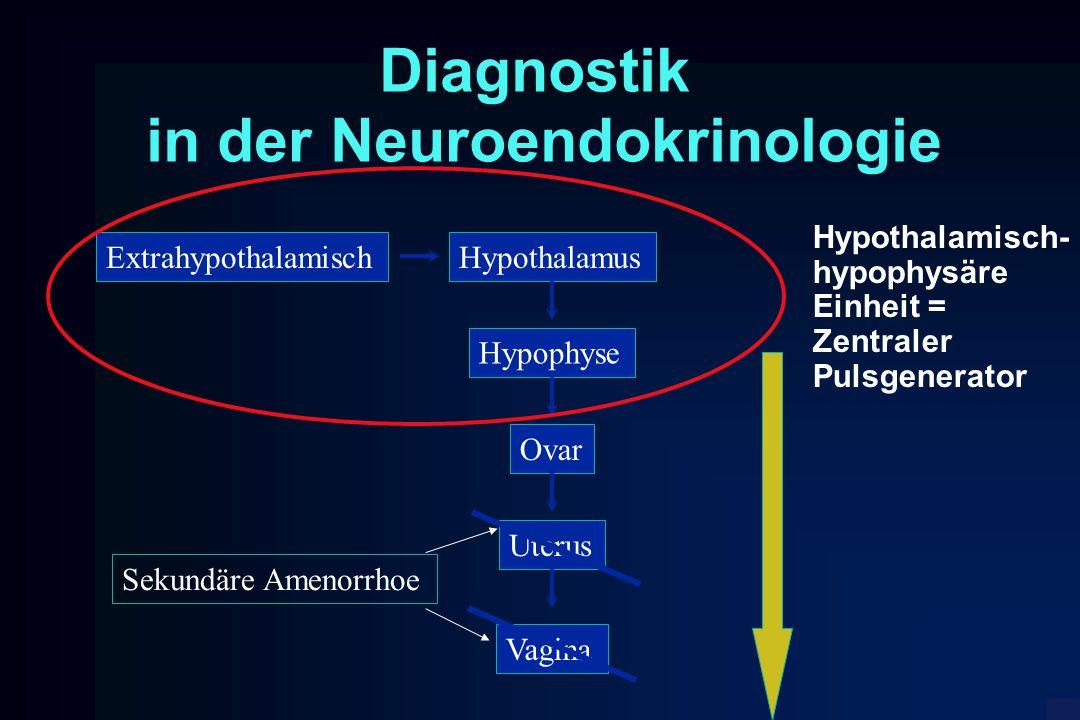 Diagnostik in der Neuroendokrinologie Hypothalamus Hypophyse Ovar Uterus Vagina Extrahypothalamisch Sekundäre Amenorrhoe Hypothalamisch- hypophysäre E