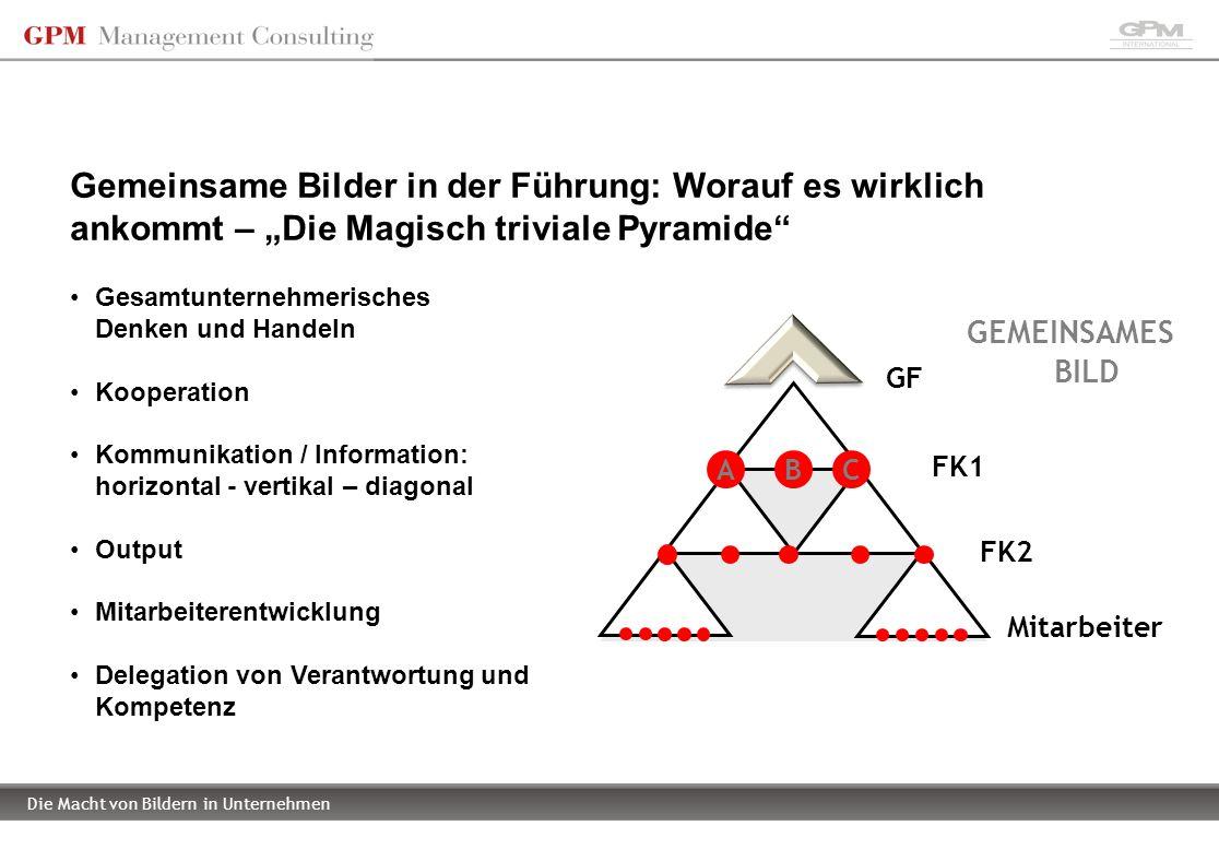 Die Macht von Bildern in Unternehmen GF FK1 FK2 B Mitarbeiter Gesamtunternehmerisches Denken und Handeln Kooperation Kommunikation / Information: hori