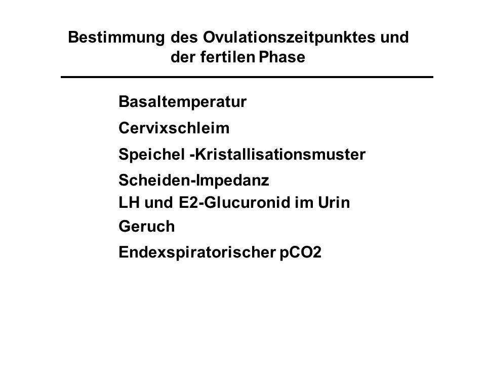 Bestimmung des Ovulationszeitpunktes und der fertilen Phase Basaltemperatur Cervixschleim Speichel -Kristallisationsmuster Scheiden-Impedanz LH und E2-Glucuronid im Urin Geruch Endexspiratorischer pCO2