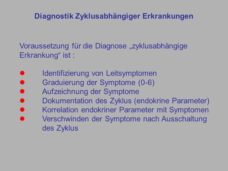 """Voraussetzung für die Diagnose """"zyklusabhängige Erkrankung ist : Identifizierung von Leitsymptomen Graduierung der Symptome (0-6) Aufzeichnung der Symptome Dokumentation des Zyklus (endokrine Parameter) Korrelation endokriner Parameter mit Symptomen Verschwinden der Symptome nach Ausschaltung des Zyklus Diagnostik Zyklusabhängiger Erkrankungen"""