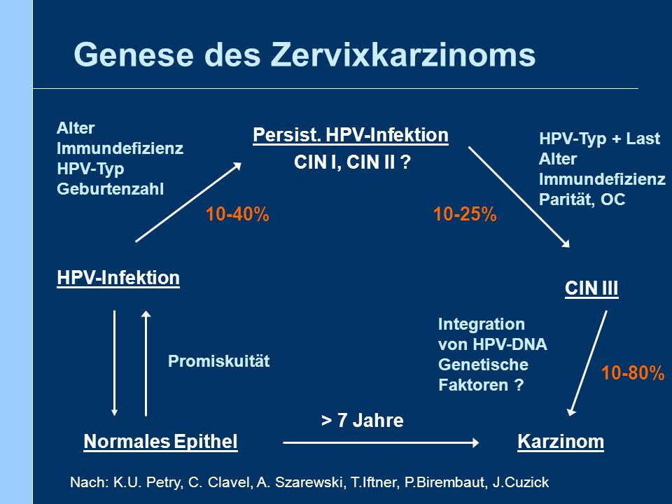 Genese des Zervixkarzinoms Normales Epithel HPV-Infektion Persist. HPV-Infektion CIN III Karzinom Promiskuität Alter Immundefizienz HPV-Typ Geburtenza