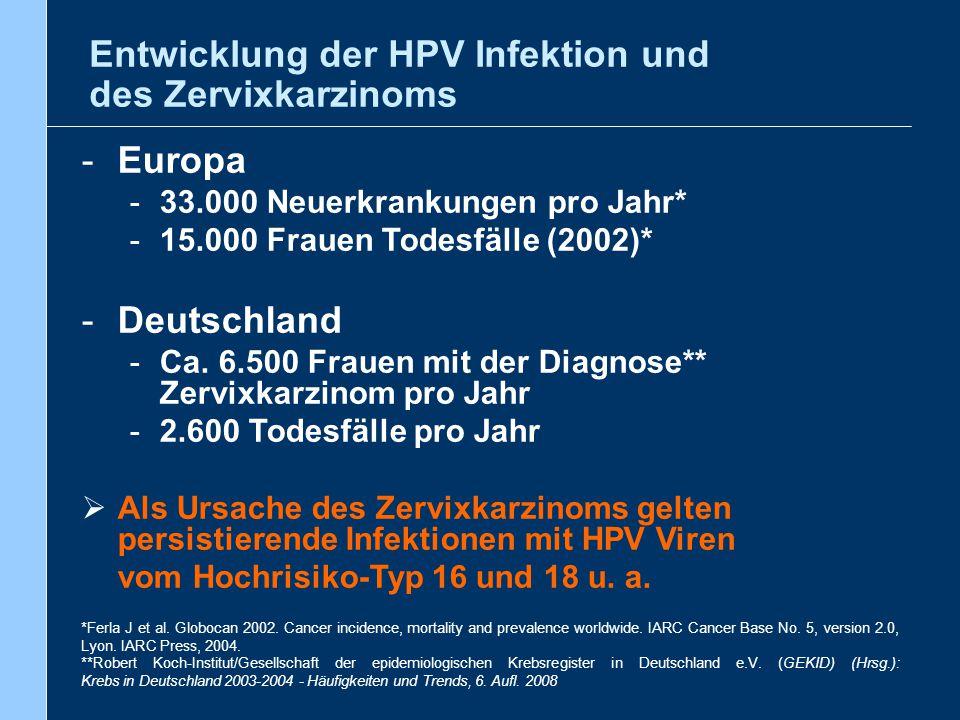 Entwicklung der HPV Infektion und des Zervixkarzinoms -Europa -33.000 Neuerkrankungen pro Jahr* -15.000 Frauen Todesfälle (2002)* -Deutschland -Ca. 6.