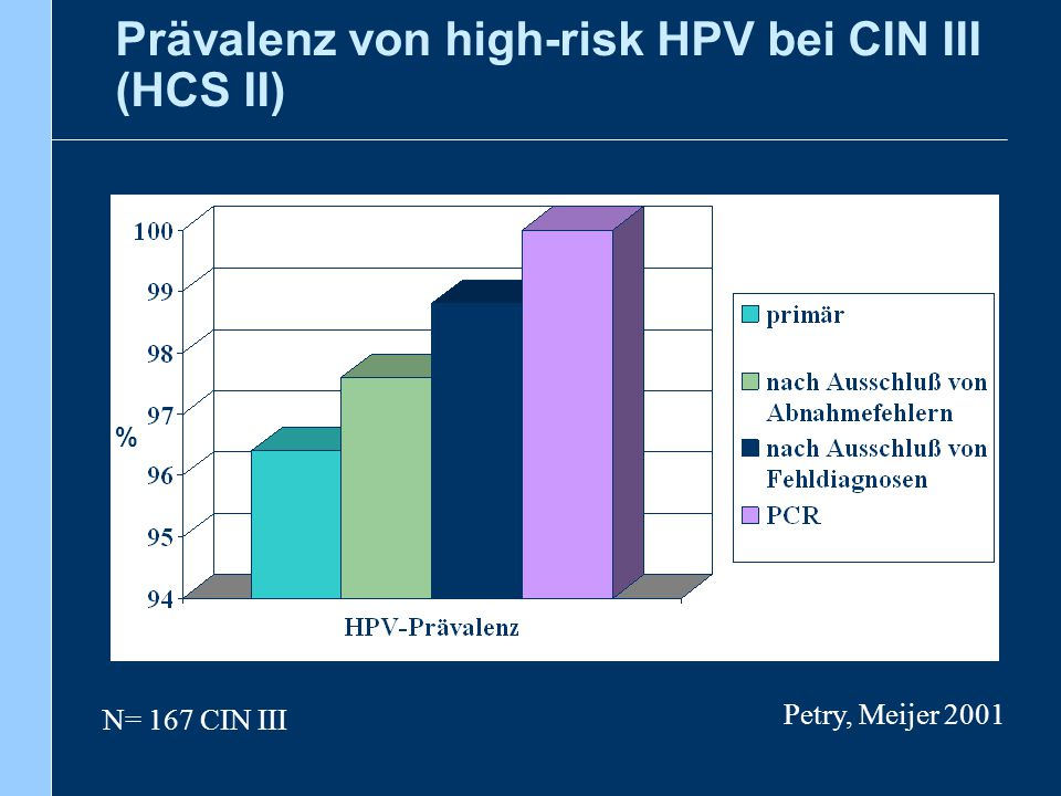 HPV Impfung - Kosteneffektivität Kosten der Diagnostik/Therapie bei auffälligen Abstrichen Direkte Kosten pro Fall [EUR]Gesamtkosten pro Fall [EUR] Pap III 6211063 Pap IIID 522952 Pap IV 19433236 Aus: Petry, Hautarzt 6/2007 Hohe Anzahl von kontrollbedürftigen PAP- Befunden: (Studie: fast 10% aller Frauen eine Kontrolle in 5 Jahren) Kosten der Vorsorge durch zusätzliche Untersuchungen, Konisationen, Hysterektomien jährlich: > 200 Mio.