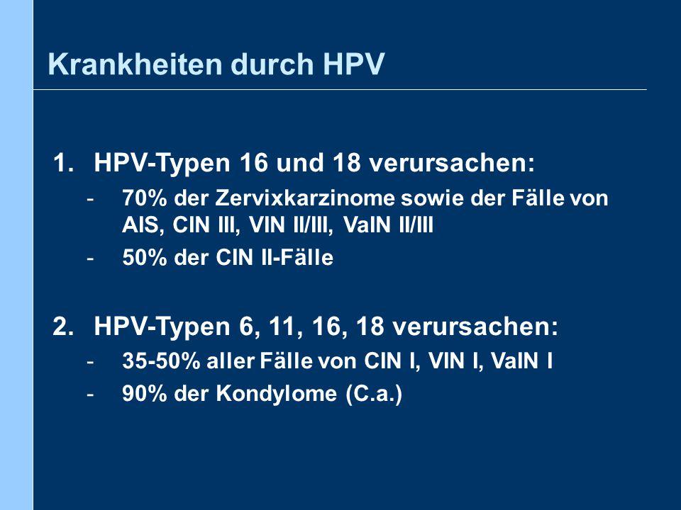 Krankheiten durch HPV 1.HPV-Typen 16 und 18 verursachen: -70% der Zervixkarzinome sowie der Fälle von AIS, CIN III, VIN II/III, VaIN II/III -50% der C
