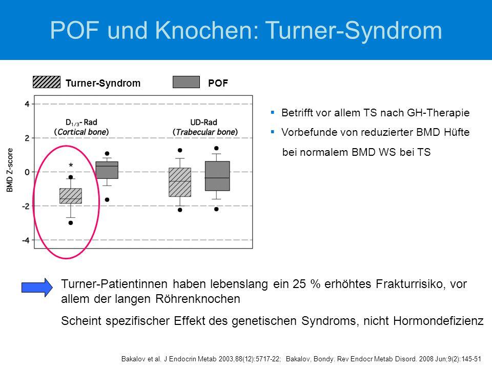 POF und Knochen: Turner-Syndrom Turner-Patientinnen haben lebenslang ein 25 % erhöhtes Frakturrisiko, vor allem der langen Röhrenknochen Scheint spezifischer Effekt des genetischen Syndroms, nicht Hormondefizienz Bakalov et al.