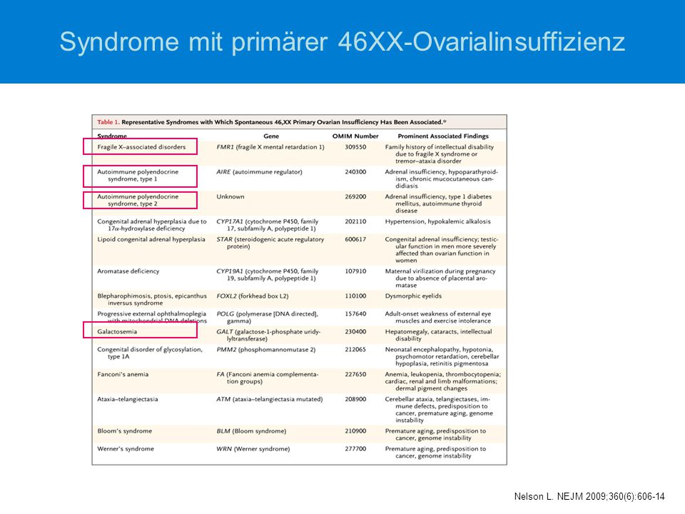 Polyglanduläre Autoimmunsyndrom Typ 2  Erstbeschreibung 1926 Schmidt, Neuklassifikation 1980 Neufeld et al.