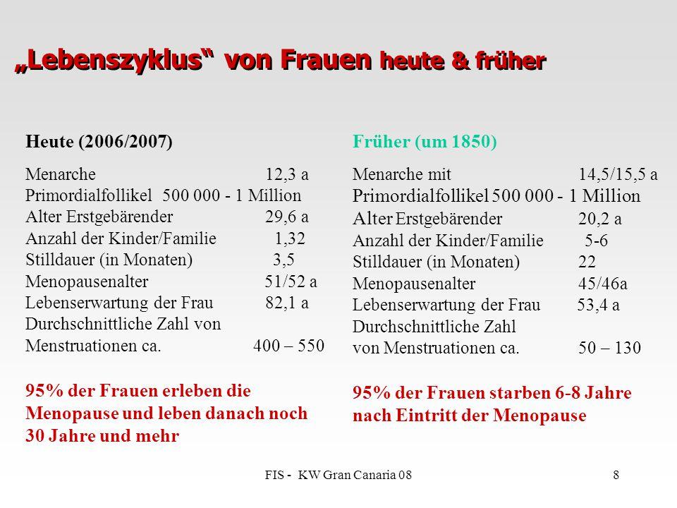 """FIS - KW Gran Canaria 088 """"Lebenszyklus"""" von Frauen heute & früher Heute (2006/2007) Menarche 12,3 a Primordialfollikel 500 000 - 1 Million Alter Erst"""