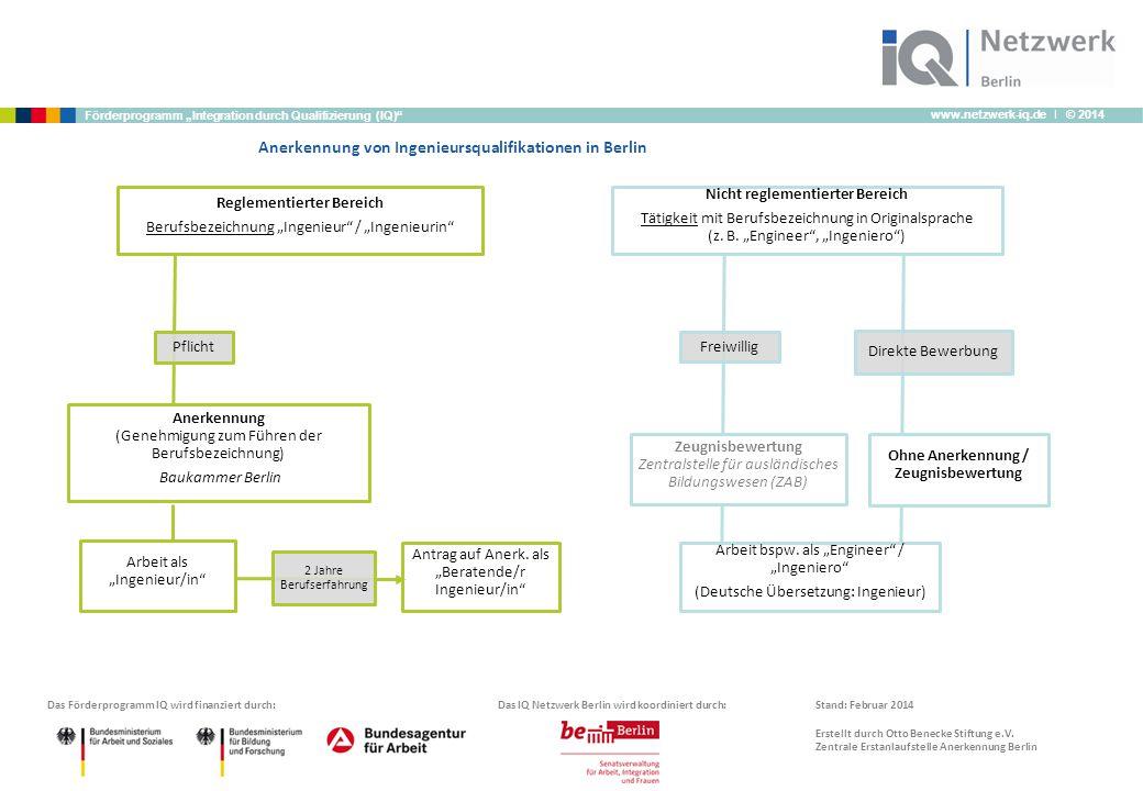 """www.netzwerk-iq.de I © 2014 Förderprogramm """"Integration durch Qualifizierung (IQ)"""" Arbeit bspw. als """"Engineer"""" / """"Ingeniero"""" (Deutsche Übersetzung: In"""
