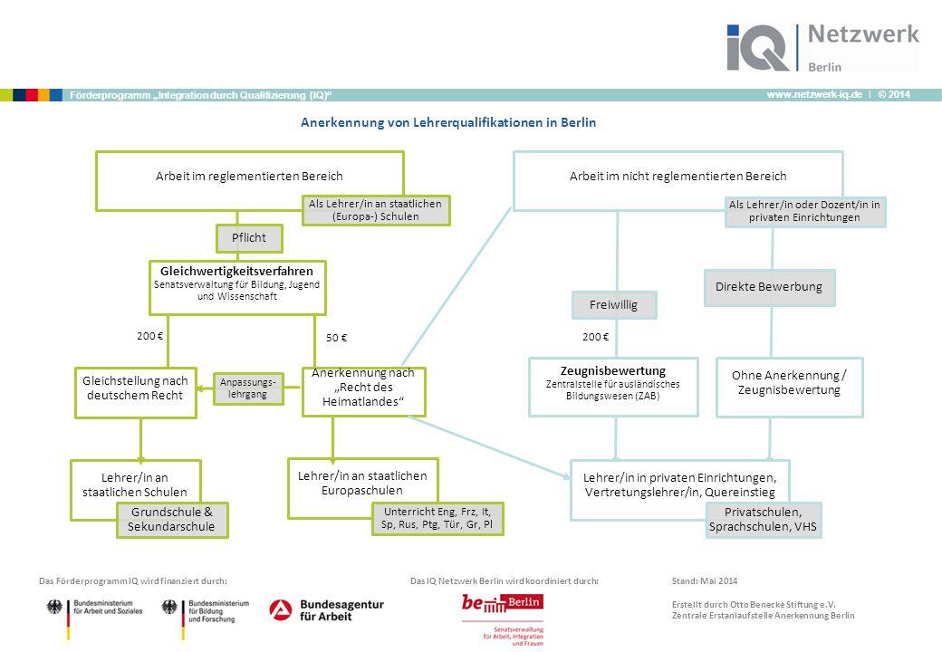 """www.netzwerk-iq.de I © 2014 Förderprogramm """"Integration durch Qualifizierung (IQ)"""" Lehrer/in in privaten Einrichtungen, Vertretungslehrer/in, Quereins"""