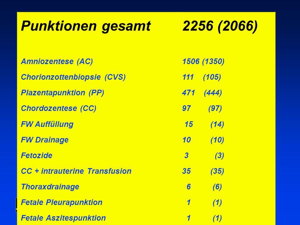 Univ. Frauenklinik Wien, Abt. f. pränatale Diagnostik und Therapie Punktionen gesamt2256 (2066) Amniozentese (AC)1506 (1350) Chorionzottenbiopsie (CVS