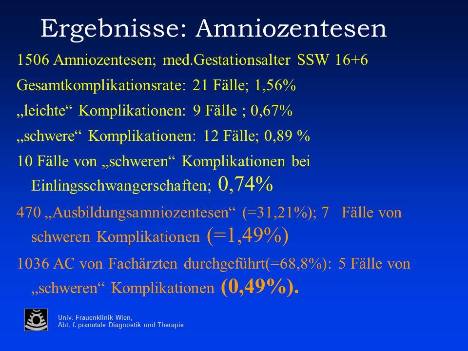 Univ. Frauenklinik Wien, Abt. f. pränatale Diagnostik und Therapie Ergebnisse: Amniozentesen 1506 Amniozentesen; med.Gestationsalter SSW 16+6 Gesamtko