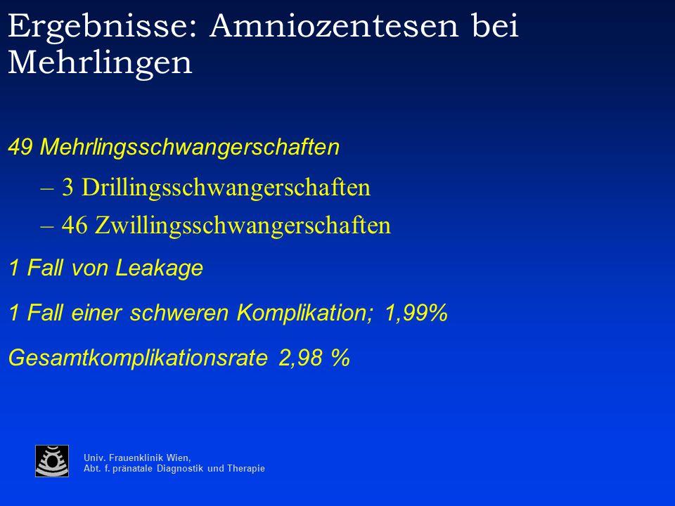 Univ. Frauenklinik Wien, Abt. f. pränatale Diagnostik und Therapie Ergebnisse: Amniozentesen bei Mehrlingen 49 Mehrlingsschwangerschaften –3 Drillings