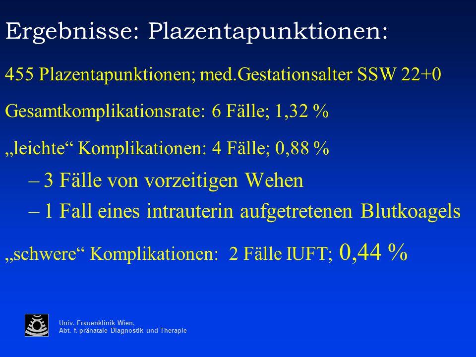Univ. Frauenklinik Wien, Abt. f. pränatale Diagnostik und Therapie Ergebnisse: Plazentapunktionen: 455 Plazentapunktionen; med.Gestationsalter SSW 22+
