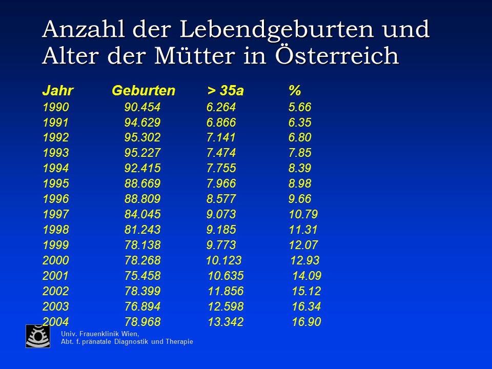 Univ. Frauenklinik Wien, Abt. f. pränatale Diagnostik und Therapie Anzahl der Lebendgeburten und Alter der Mütter in Österreich Jahr Geburten > 35a% 1