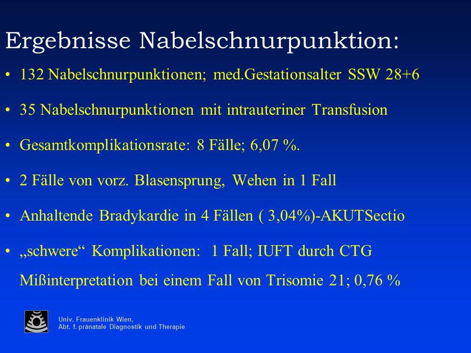 Univ. Frauenklinik Wien, Abt. f. pränatale Diagnostik und Therapie Ergebnisse Nabelschnurpunktion: 132 Nabelschnurpunktionen; med.Gestationsalter SSW