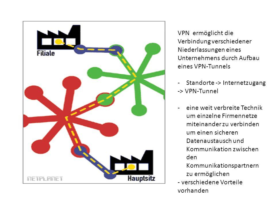 VPN ermöglicht die Verbindung verschiedener Niederlassungen eines Unternehmens durch Aufbau eines VPN-Tunnels -Standorte -> Internetzugang -> VPN-Tunn