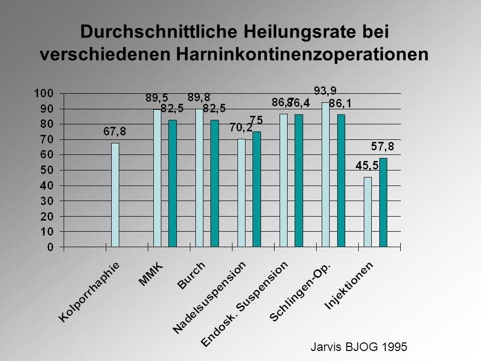Durchschnittliche Heilungsrate bei verschiedenen Harninkontinenzoperationen Jarvis BJOG 1995