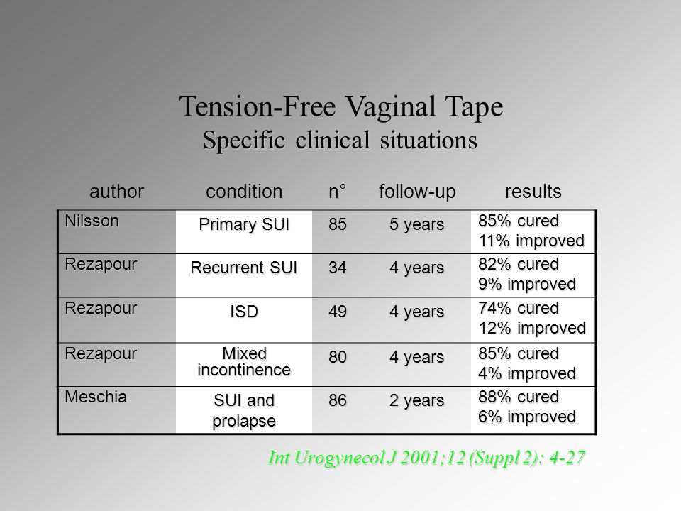 Tension-Free Vaginal Tape authorconditionn°follow-upresults Nilsson Primary SUI 85 5 years 85% cured 11% improved Rezapour Recurrent SUI 34 4 years 82% cured 9% improved RezapourISD49 4 years 74% cured 12% improved Rezapour Mixed incontinence 80 4 years 85% cured 4% improved Meschia SUI and prolapse 86 2 years 88% cured 6% improved Specific clinical situations Int Urogynecol J 2001;12 (Suppl 2): 4-27