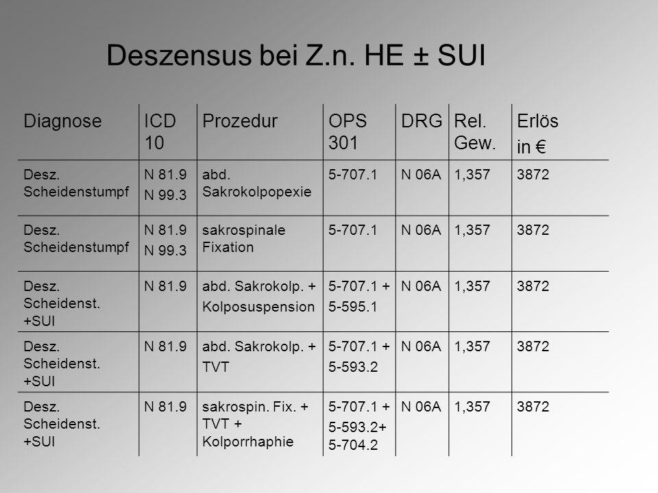 Deszensus bei Z.n.HE ± SUI DiagnoseICD 10 ProzedurOPS 301 DRGRel.