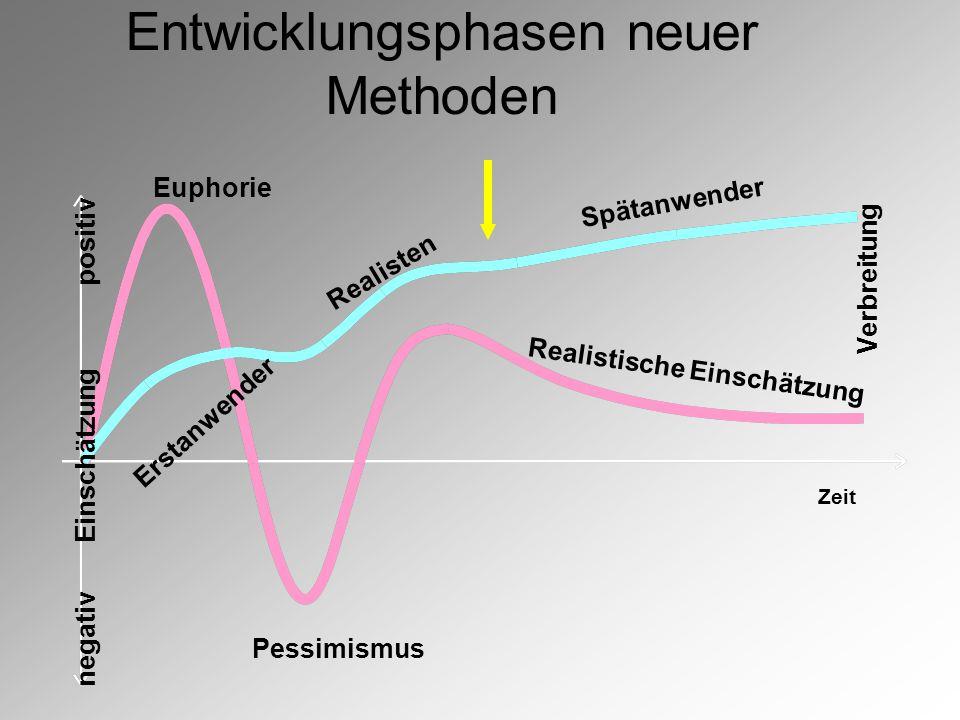 Entwicklungsphasen neuer Methoden Zeit Einschätzung positiv negativ Verbreitung Pessimismus Euphorie Realistische Einschätzung Spätanwender Realisten Erstanwender