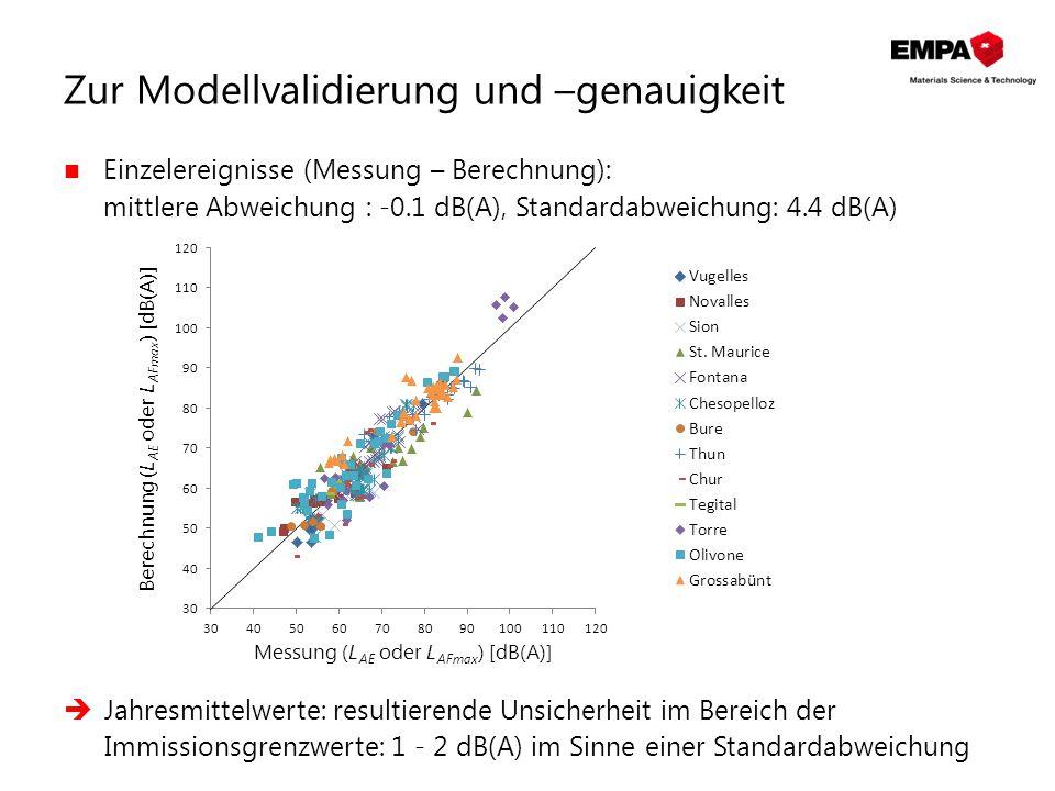 Zur Modellvalidierung und –genauigkeit Einzelereignisse (Messung – Berechnung): mittlere Abweichung : -0.1 dB(A), Standardabweichung: 4.4 dB(A)  Jahr