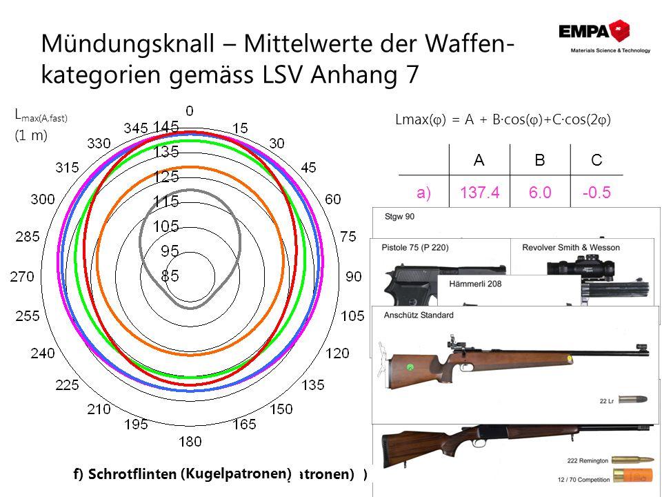Mündungsknall – Mittelwerte der Waffen- kategorien gemäss LSV Anhang 7 ABC a)137.46.0-0.5 b)131.77.11.0 c)122.46.40.5 d)104.711.14.1 e)136.55.70.2 f)1