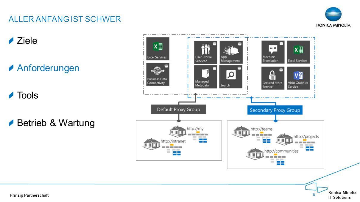 9 Konica Minolta IT Solutions Prinzip Partnerschaft Ziele Anforderungen Tools Betrieb & Wartung ALLER ANFANG IST SCHWER