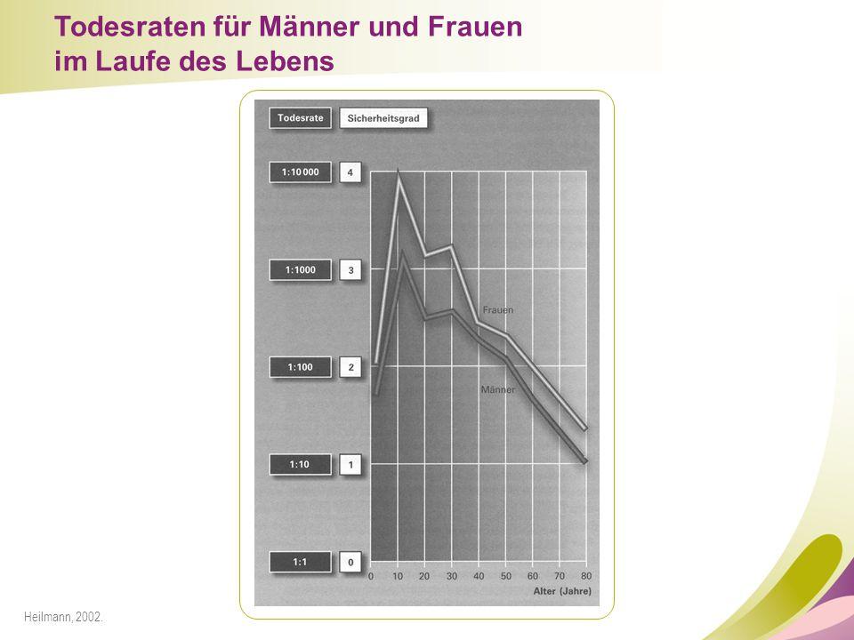 Todesraten für Männer und Frauen im Laufe des Lebens Heilmann, 2002.