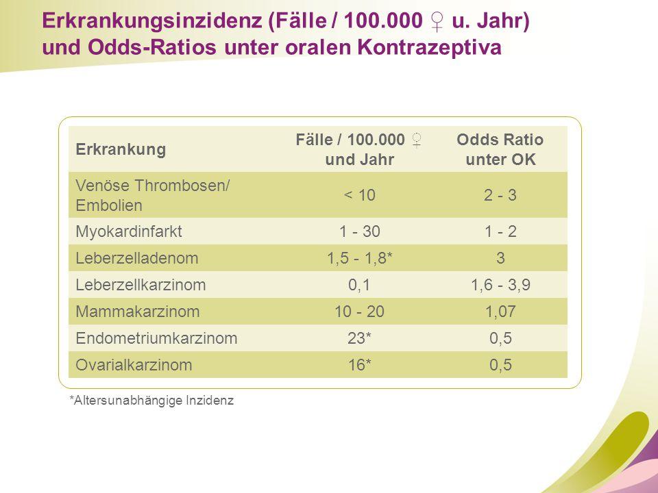Erkrankungsinzidenz (Fälle / 100.000 ♀ u. Jahr) und Odds-Ratios unter oralen Kontrazeptiva Erkrankung Fälle / 100.000 ♀ und Jahr Odds Ratio unter OK V