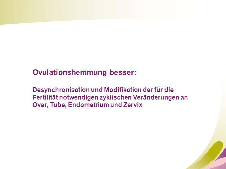 Ovulationshemmung besser: Desynchronisation und Modifikation der für die Fertilität notwendigen zyklischen Veränderungen an Ovar, Tube, Endometrium un
