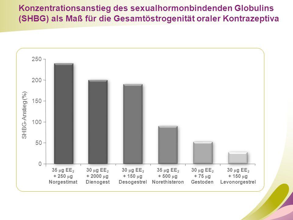 0 50 100 150 200 250 SHBG-Anstieg (%) 35 μ g EE 2 + 250 μ g Norgestimat Konzentrationsanstieg des sexualhormonbindenden Globulins (SHBG) als Maß für d