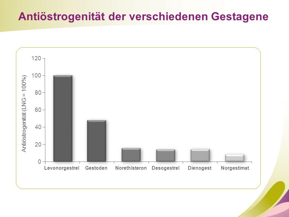 0 20 40 60 80 120 Antiöstrogenität (LNG = 100%) LevonorgestrelGestodenNorethisteronDesogestrelDienogestNorgestimat Antiöstrogenität der verschiedenen