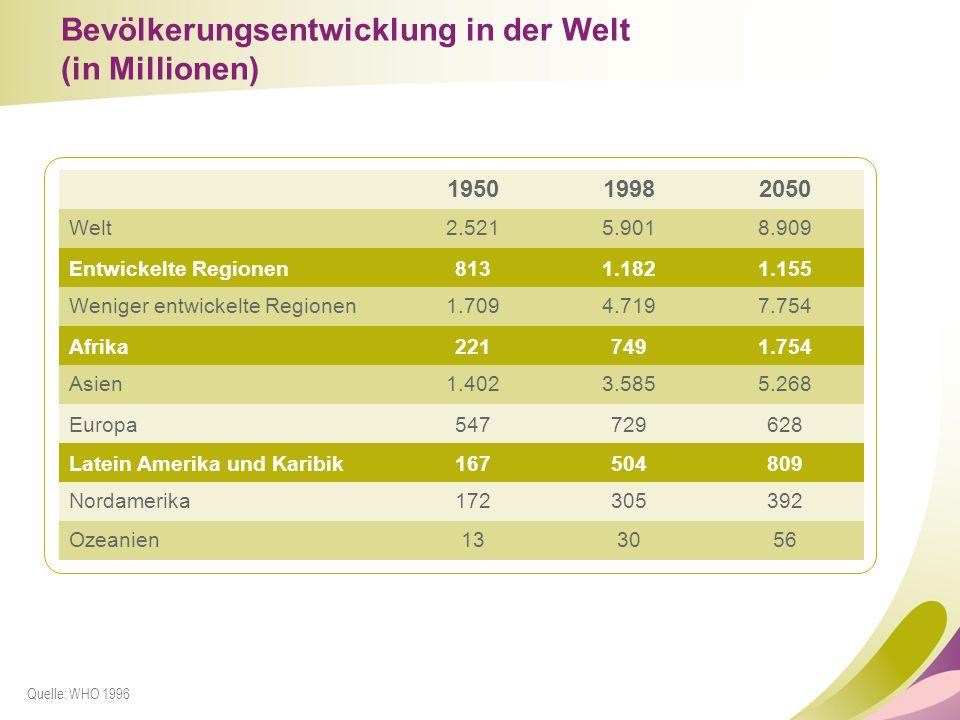 Bevölkerungsentwicklung in der Welt (in Millionen) 195019982050 Welt2.5215.9018.909 Entwickelte Regionen8131.1821.155 Weniger entwickelte Regionen1.70