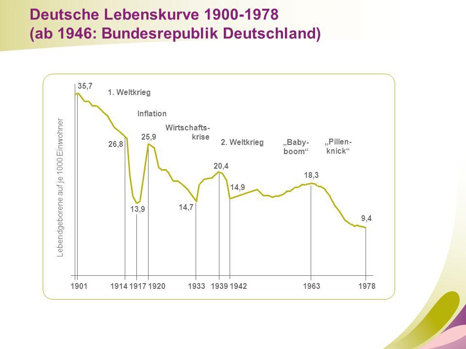 """190119141917192019331939194219631978 1. Weltkrieg Inflation Wirtschafts- krise 2. Weltkrieg """"Baby- boom"""" """"Pillen- knick"""" Lebendgeborene auf je 1000 Ei"""