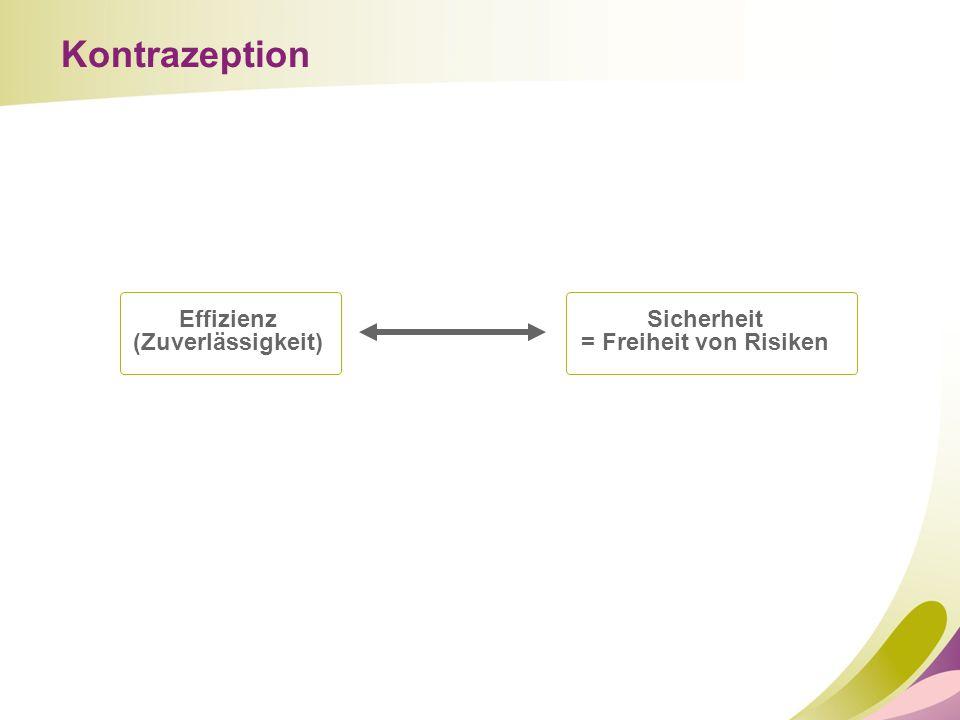 Kontrazeption Effizienz (Zuverlässigkeit) Sicherheit = Freiheit von Risiken