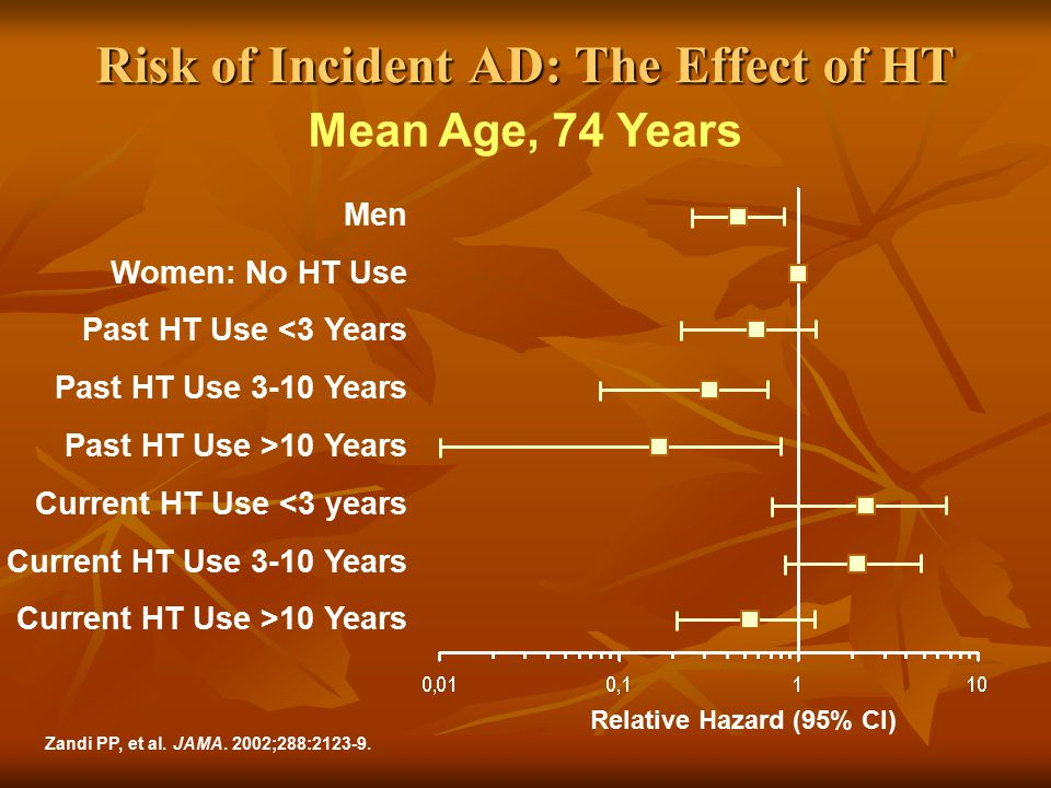 Risk of Incident AD: The Effect of HT Men Women: No HT Use Past HT Use <3 Years Past HT Use 3-10 Years Past HT Use >10 Years Current HT Use <3 years C